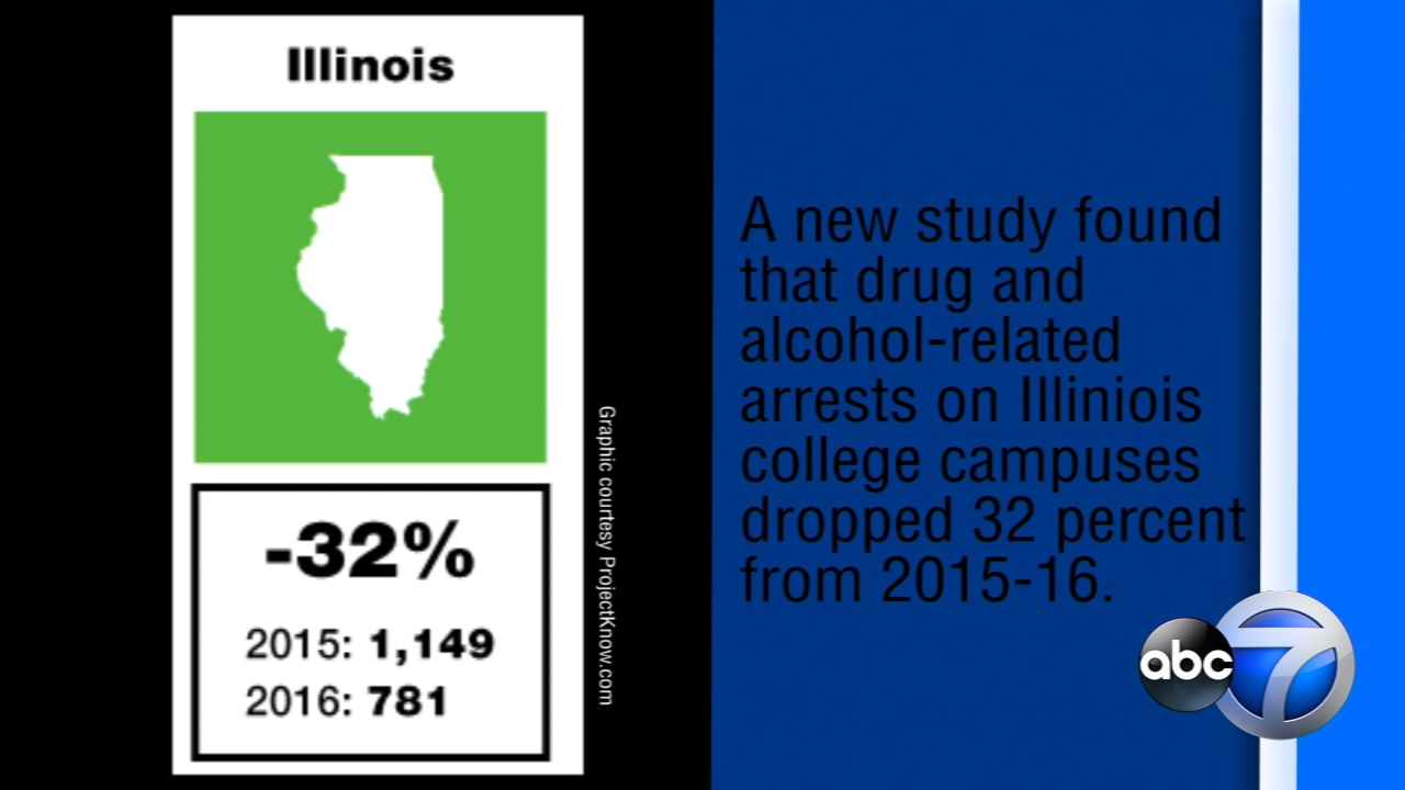 Drug and alcohol-related arrests at Illinois colleges dropped more than 30 percent from 2015-16, according to a study by ProjectKnow.com.