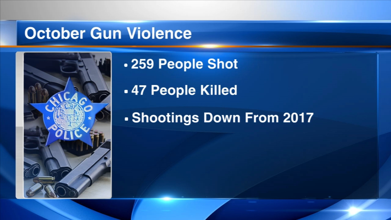 Chicago police said 259 people were shot, 47 fatally, in Chicago during the month of October, police said Thursday.