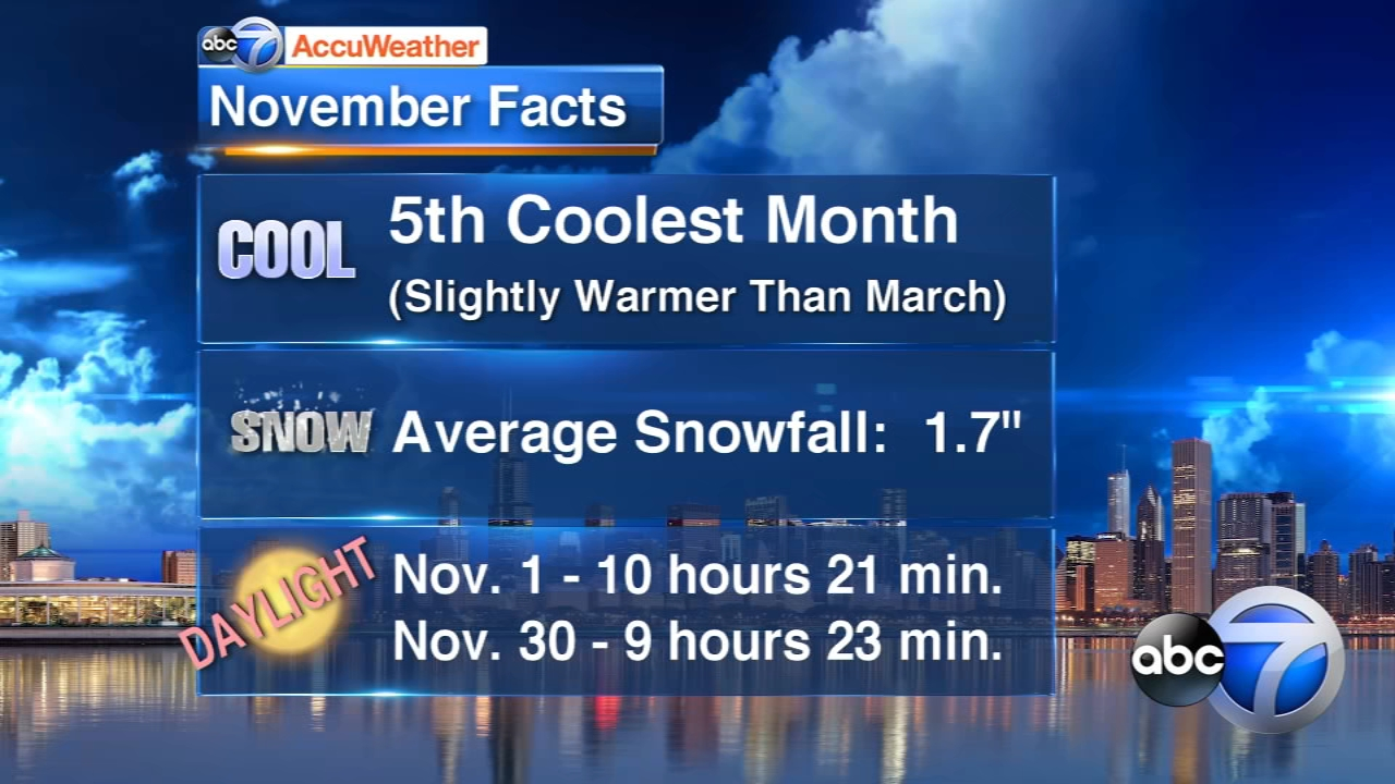The outlook for this November calls for slightly below average temperatures here in Chicago.
