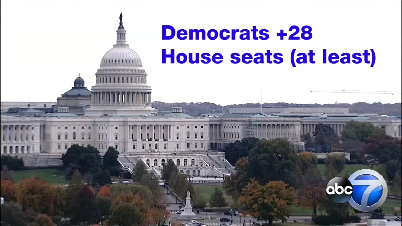 Democrats took control of the House of Representatives while Republicans bolstered their Senate majority.