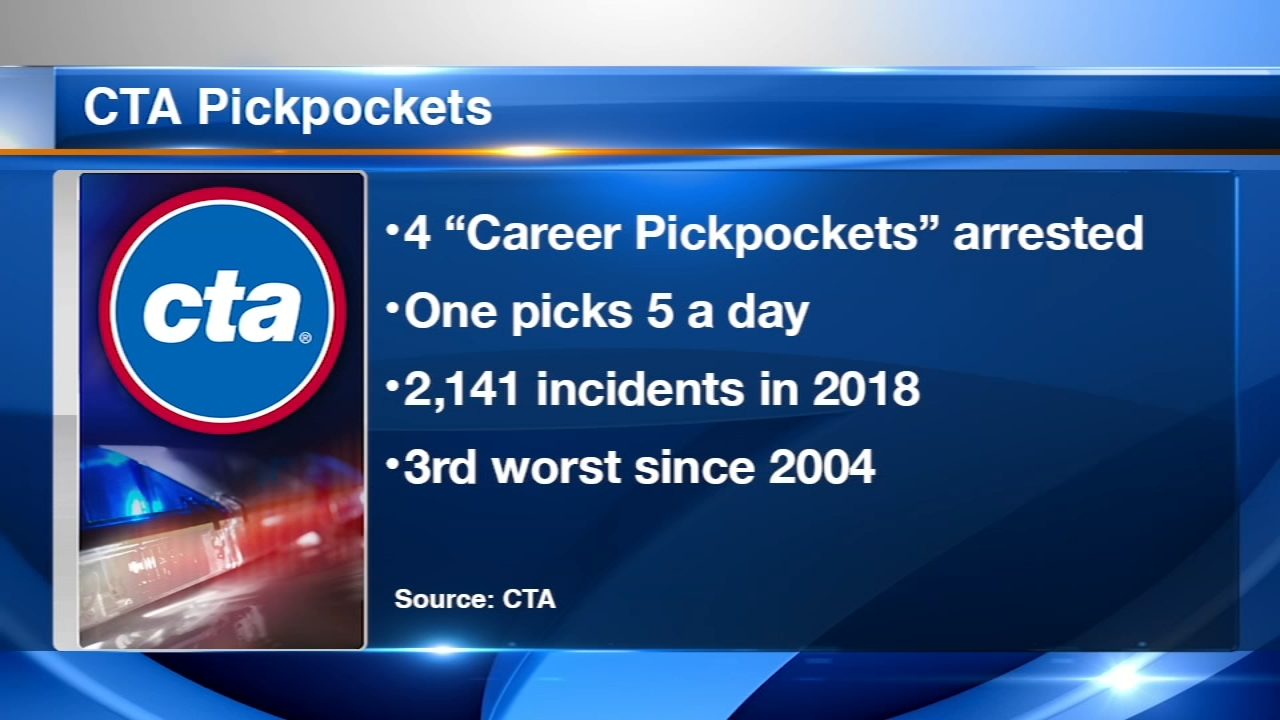 2018 is on track to be the third worst year for CTA thefts since 2004.