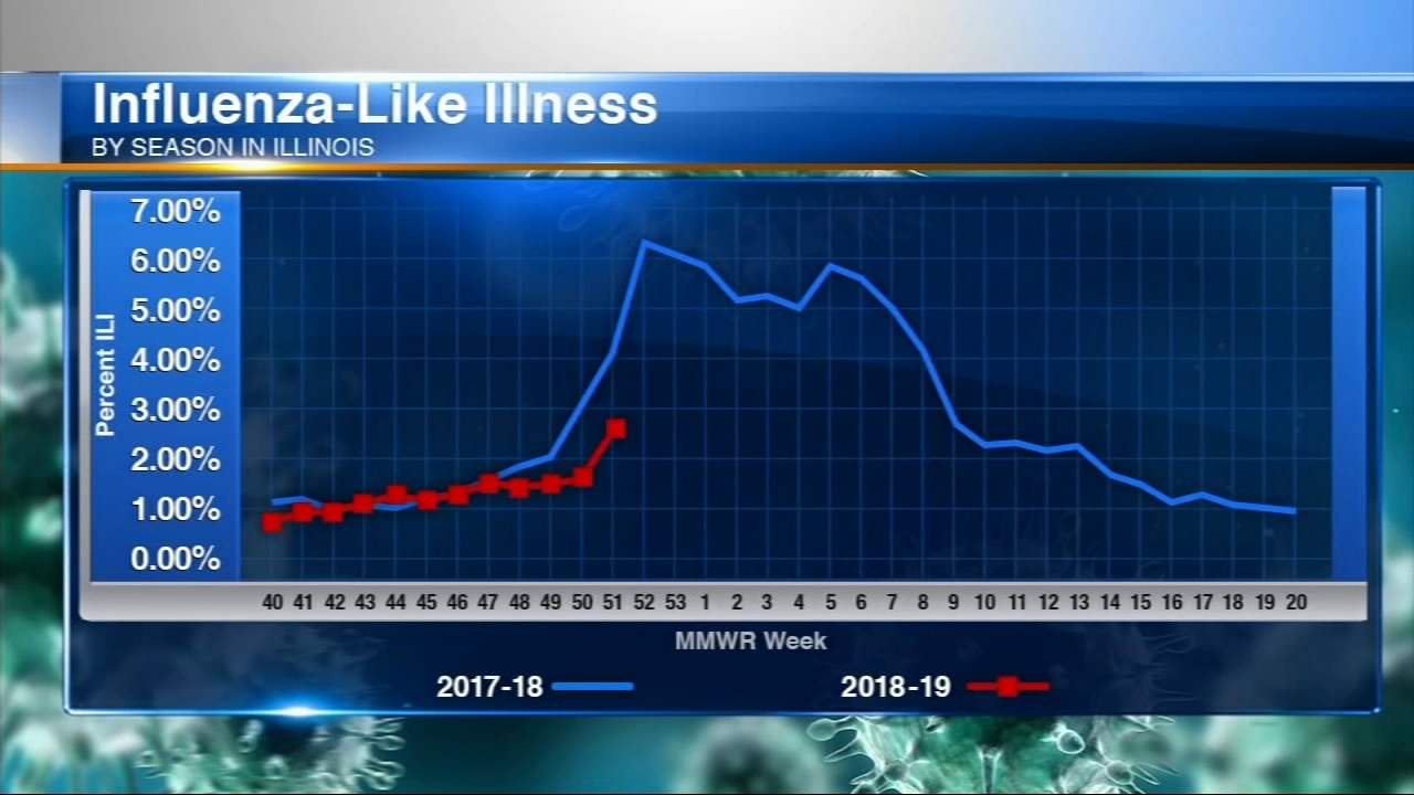 Flu season is off to a slower start than last year, when influenza and pneumonia deaths hit epidemic levels.