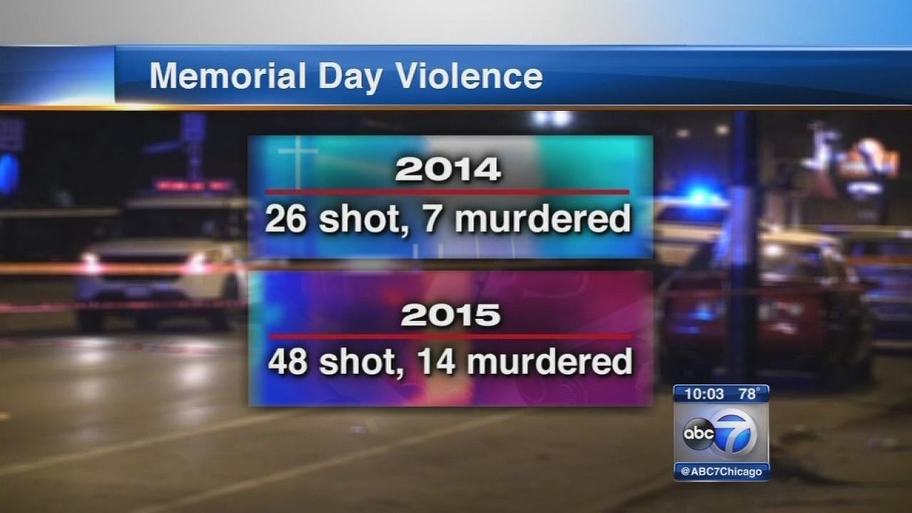 CPD ramps up for memorial day