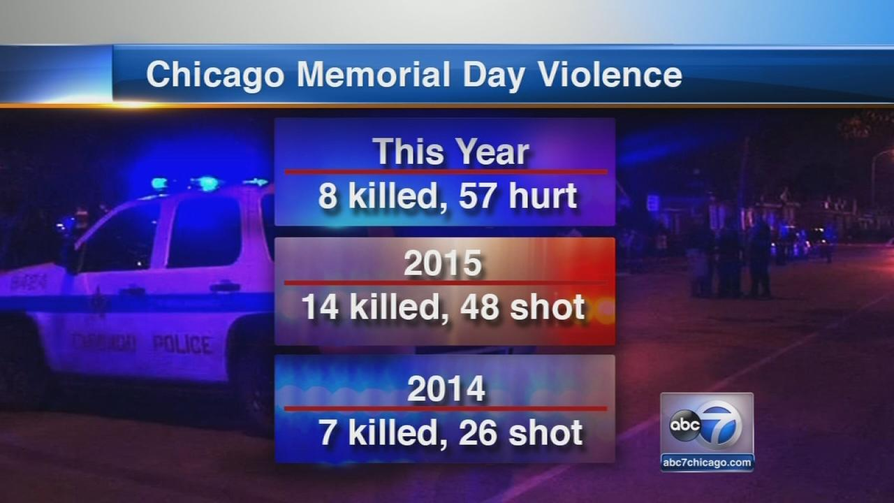 Memorial day violence