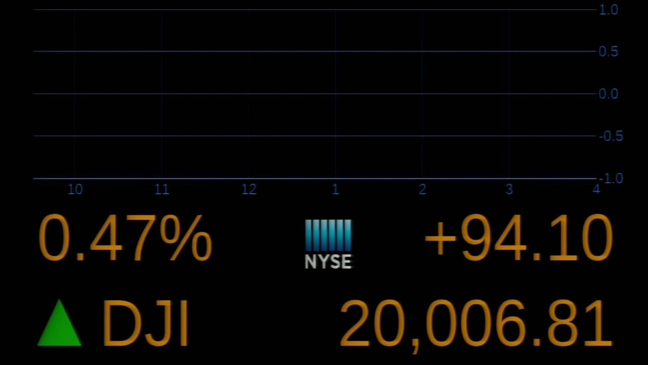 Dow hits 20K for first time ever