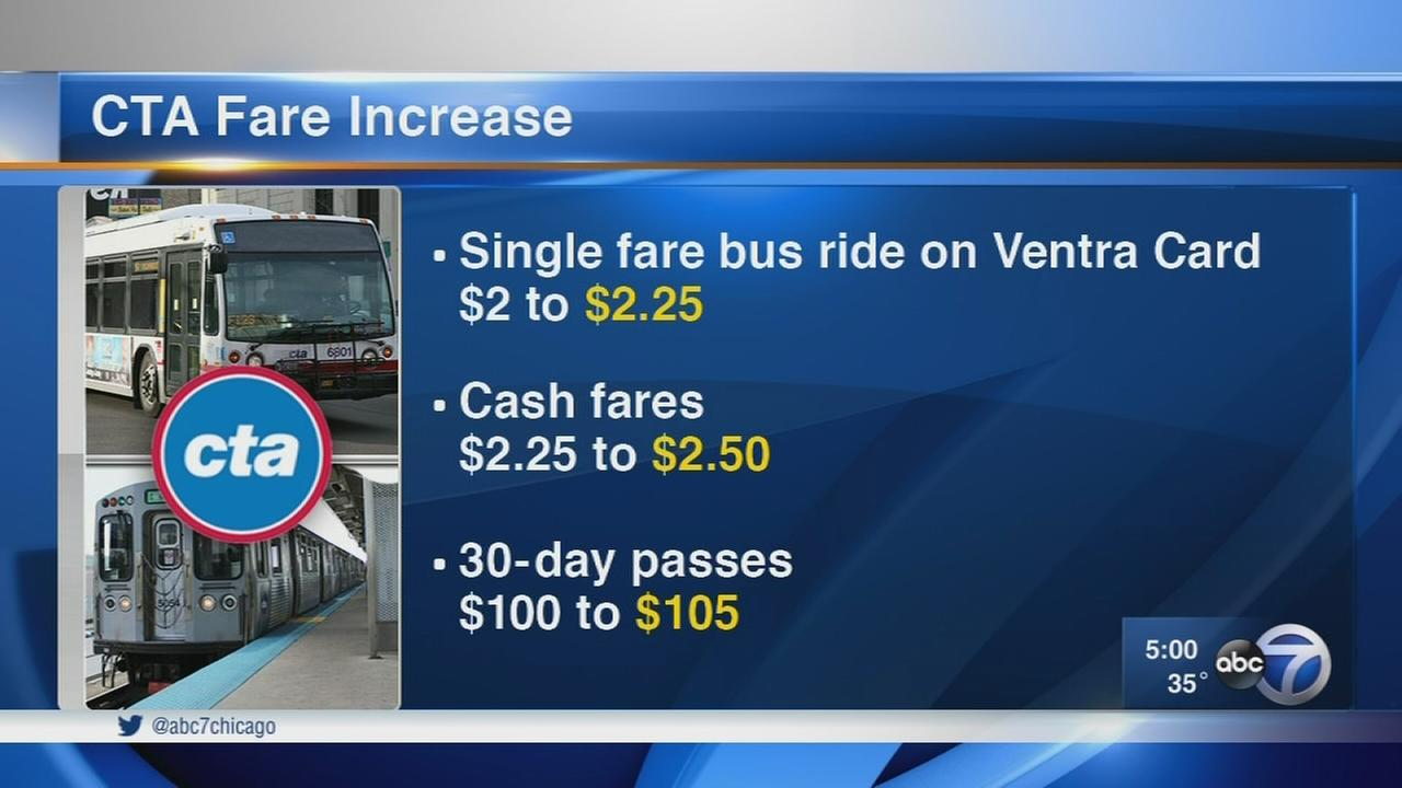 CTA approves first fare hike in 9 years