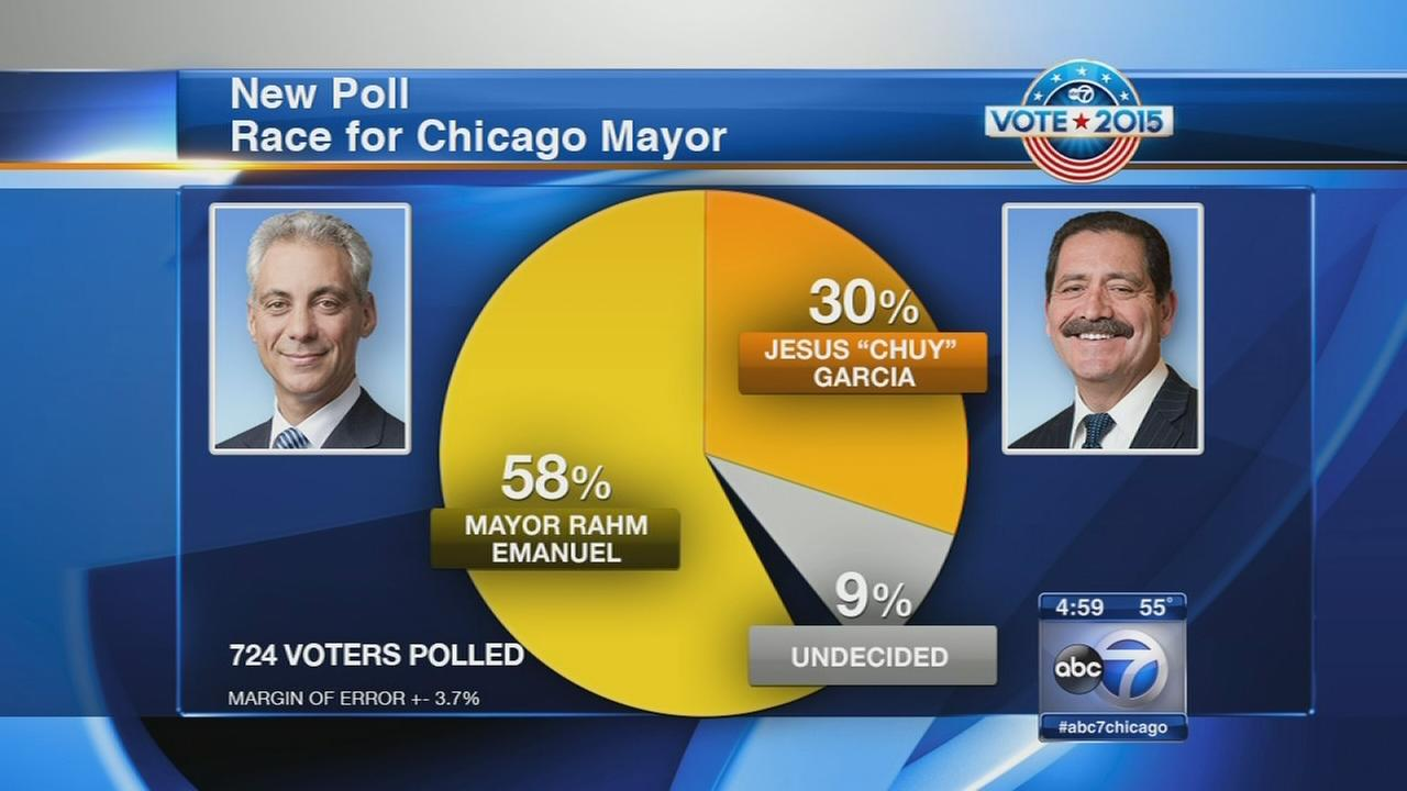 Poll shows growing gap in week before election