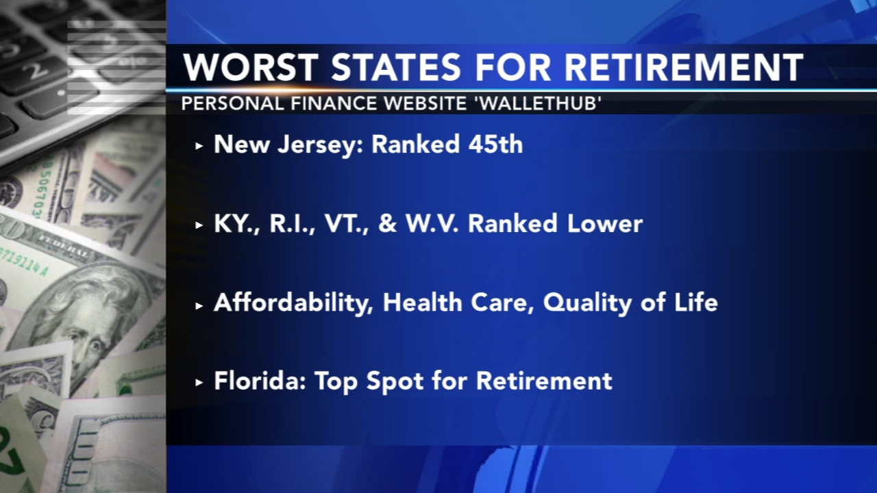 New Jersey ranked as one of the worst states to retire. Gray Hall reports during Action News at 6 a.m. on January 19, 2019.