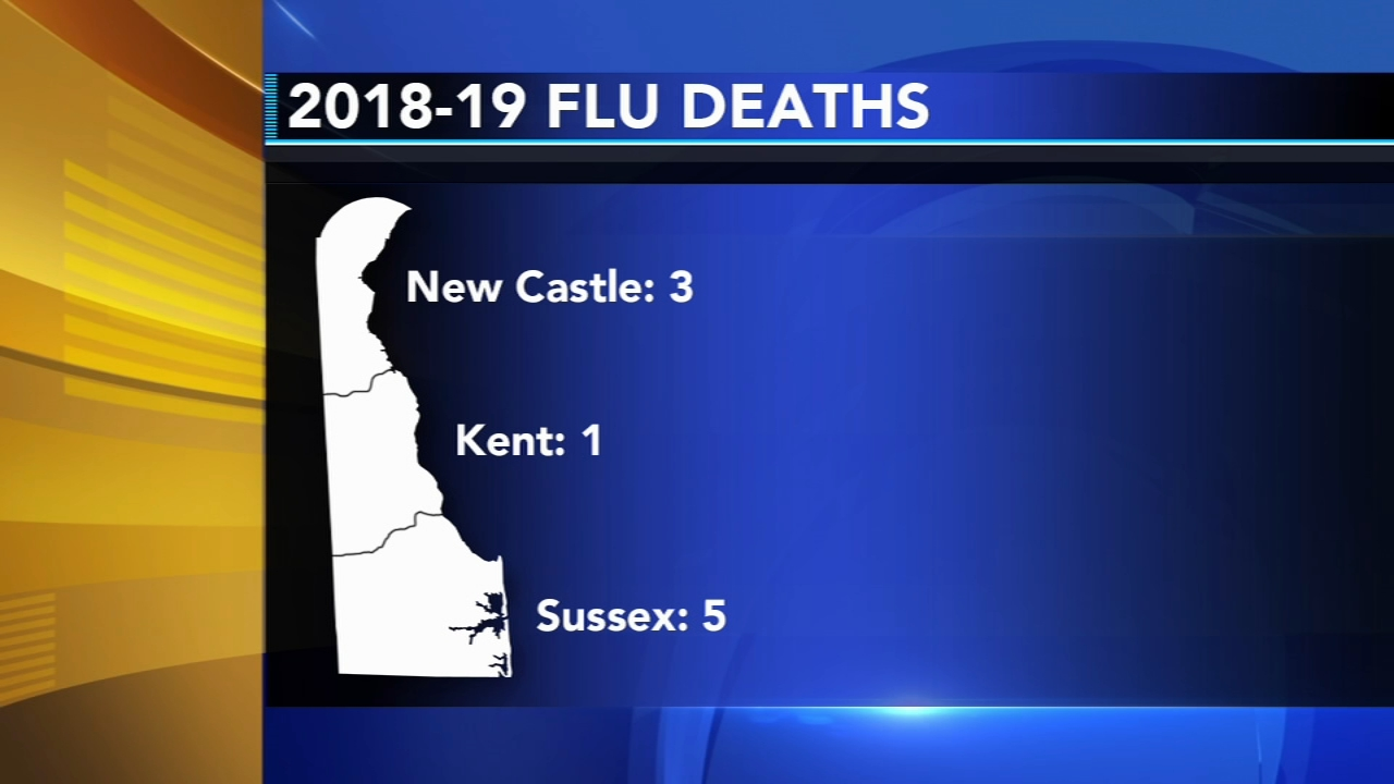 3 more flu-related deaths in Delaware. Tamala Edwards reports during Action News Mornings on February 1, 2019.