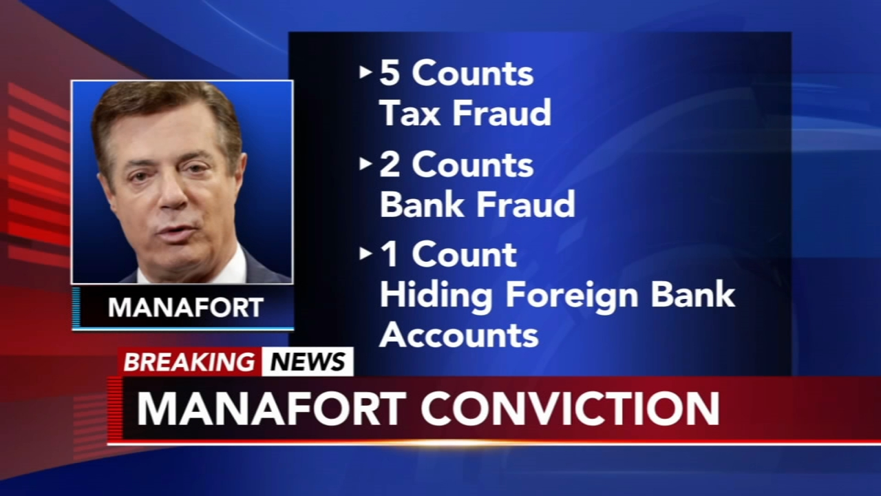 Former Trump campaign chairman Paul Manafort found guilty on 8 counts. Watch this report from Action News at 6pm on August 21, 2018.