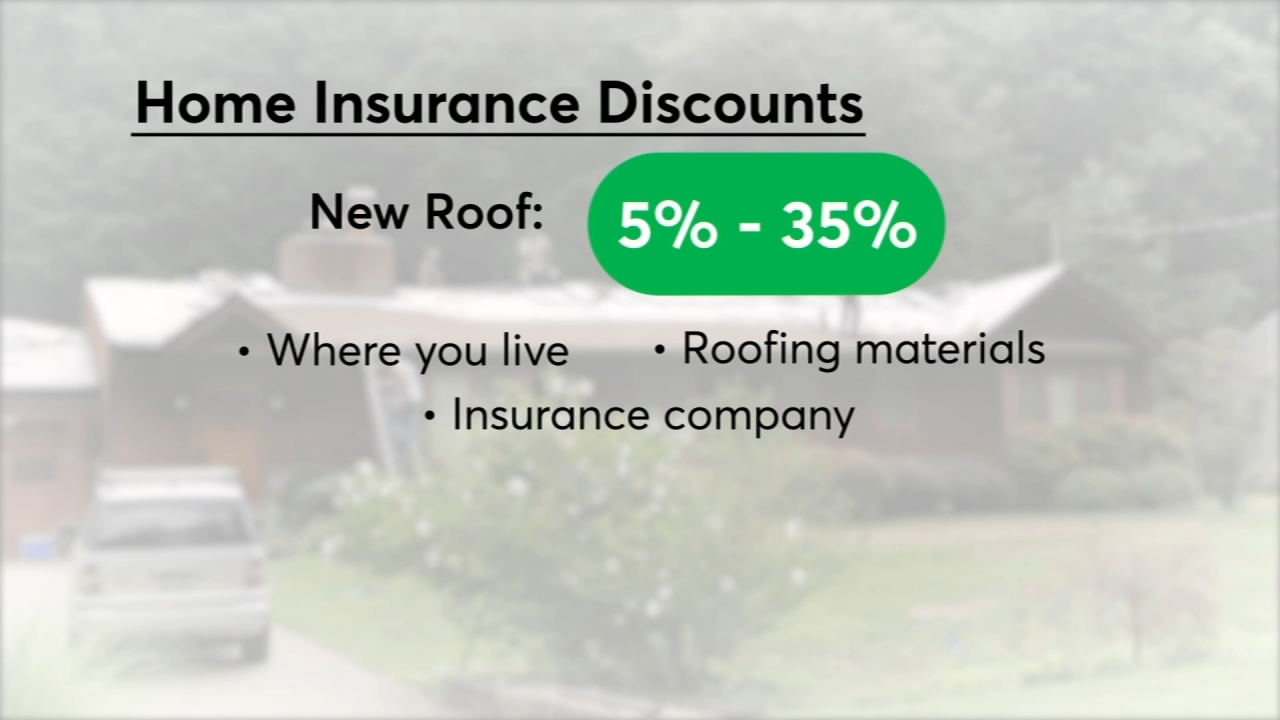 Consumer Reports: Home improvements save money on homeowners insurance - Nydia Han reports during Action News at 4:30pm on September 11, 2018.