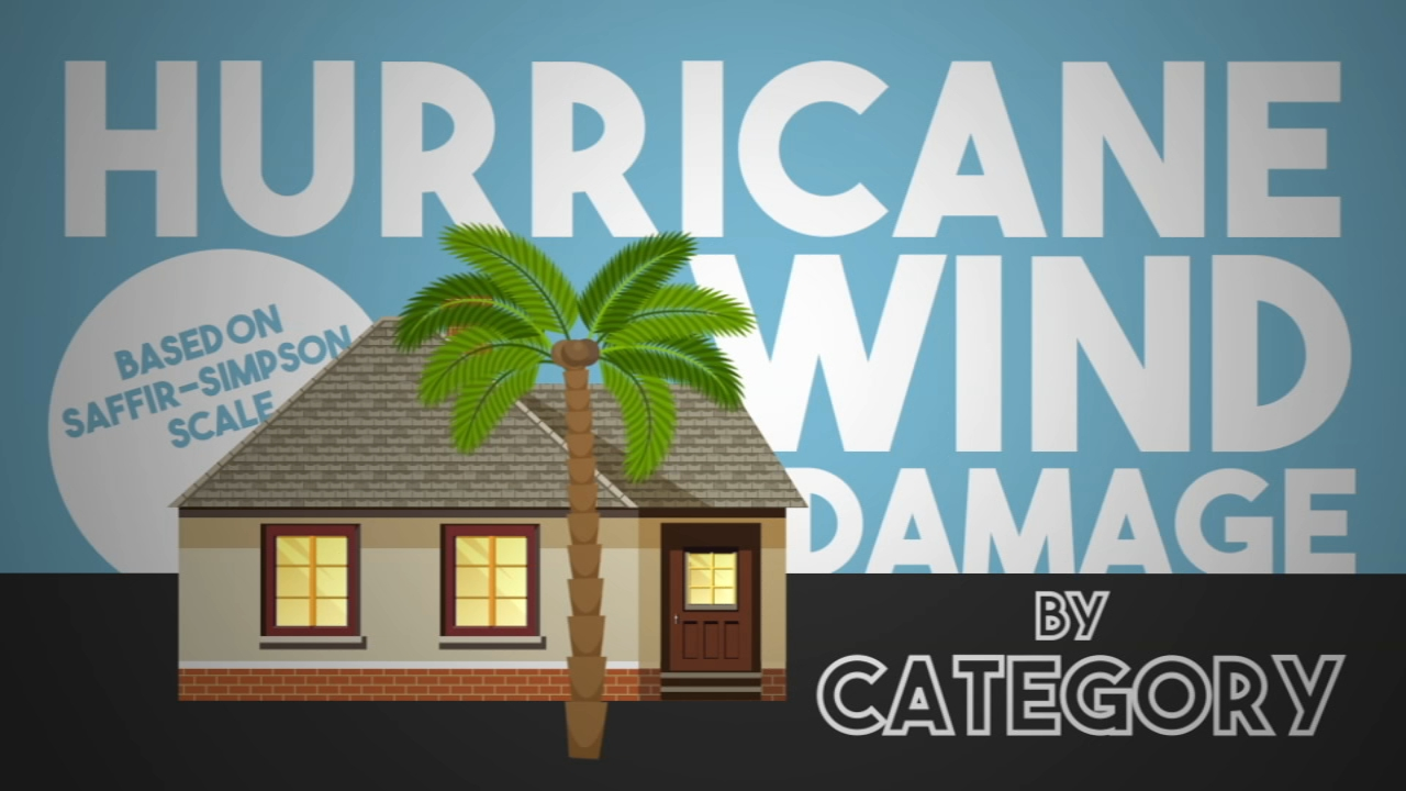 How hurricanes are categorized based on wind force.