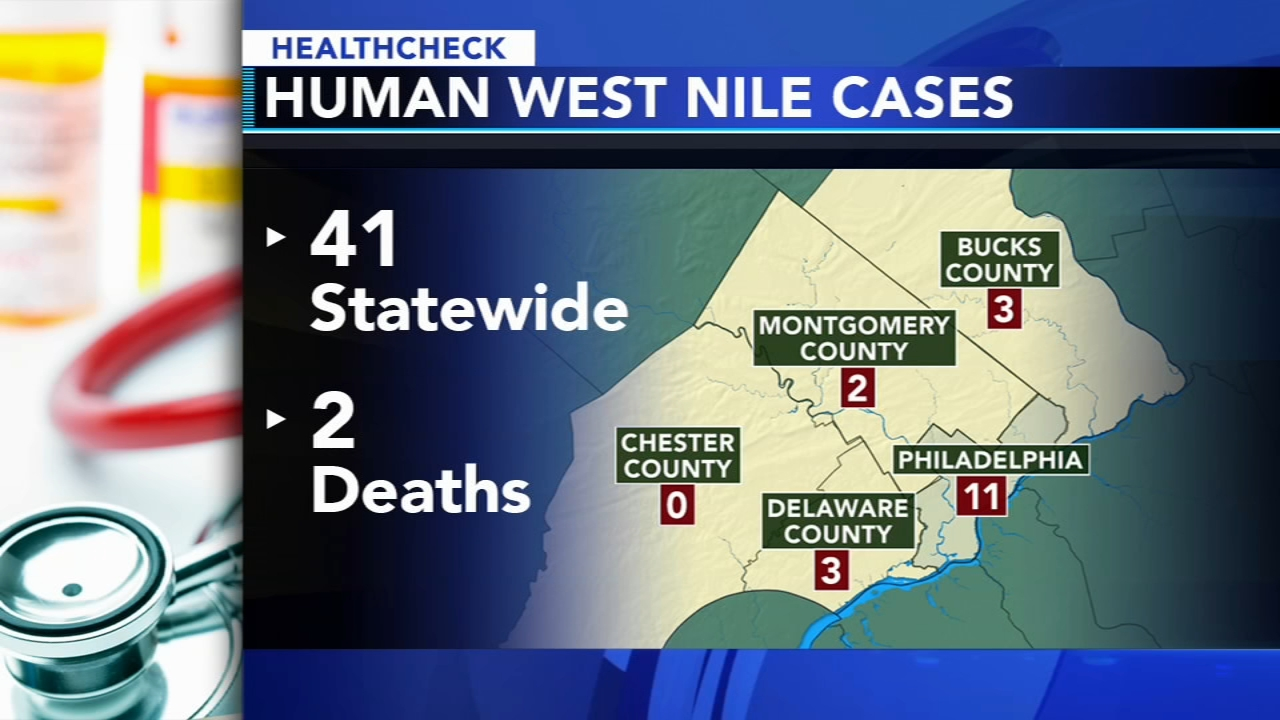 West Nile seeing one of worst years on record for human cases: Ali Gorman reports during Action News at 5pm on September 25, 2018.