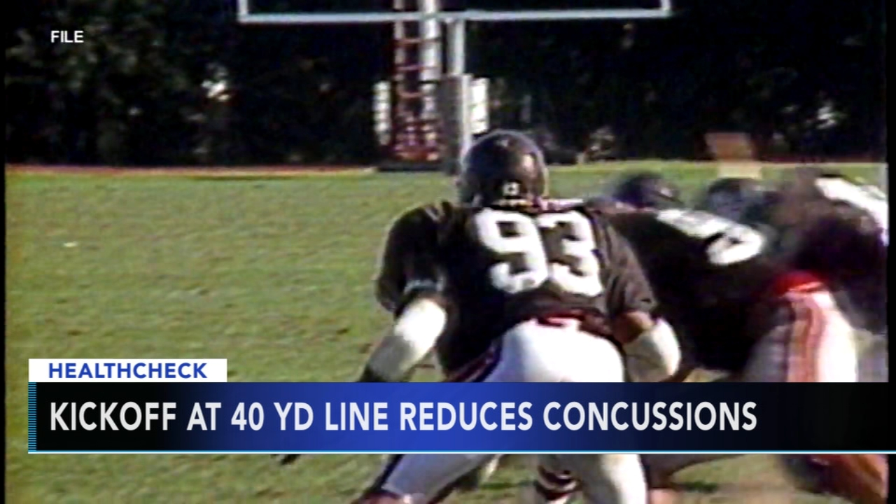 Moving kickoff can reduce concussions, study says. Tamala Edwards reports during Action News Mornings on October 2, 2018.