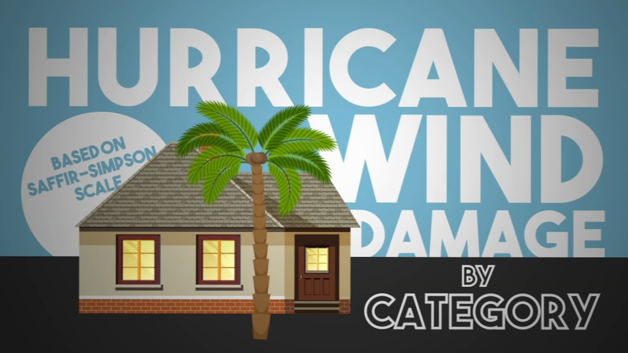 How to tell the difference between the five categories of storms and how much damage you can expect in each one.
