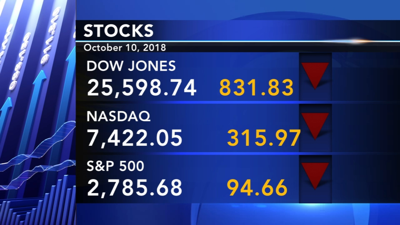 Dow Jones plunges more than 800 points. Watch the report from Action News at 4 p.m. on October 10, 2018.