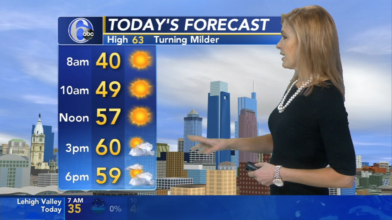 Karen Rogers has the latest AccuWeather forecast during Action News Mornings on October 19, 2018.