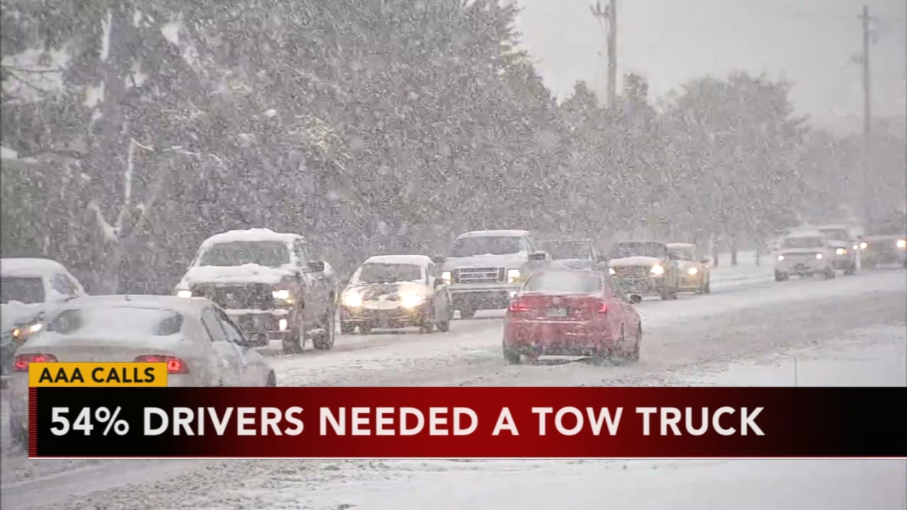 AAA: 54% of callers needed a tow truck. Tamala Edwards reports during Action News Mornings on November 16, 2018.