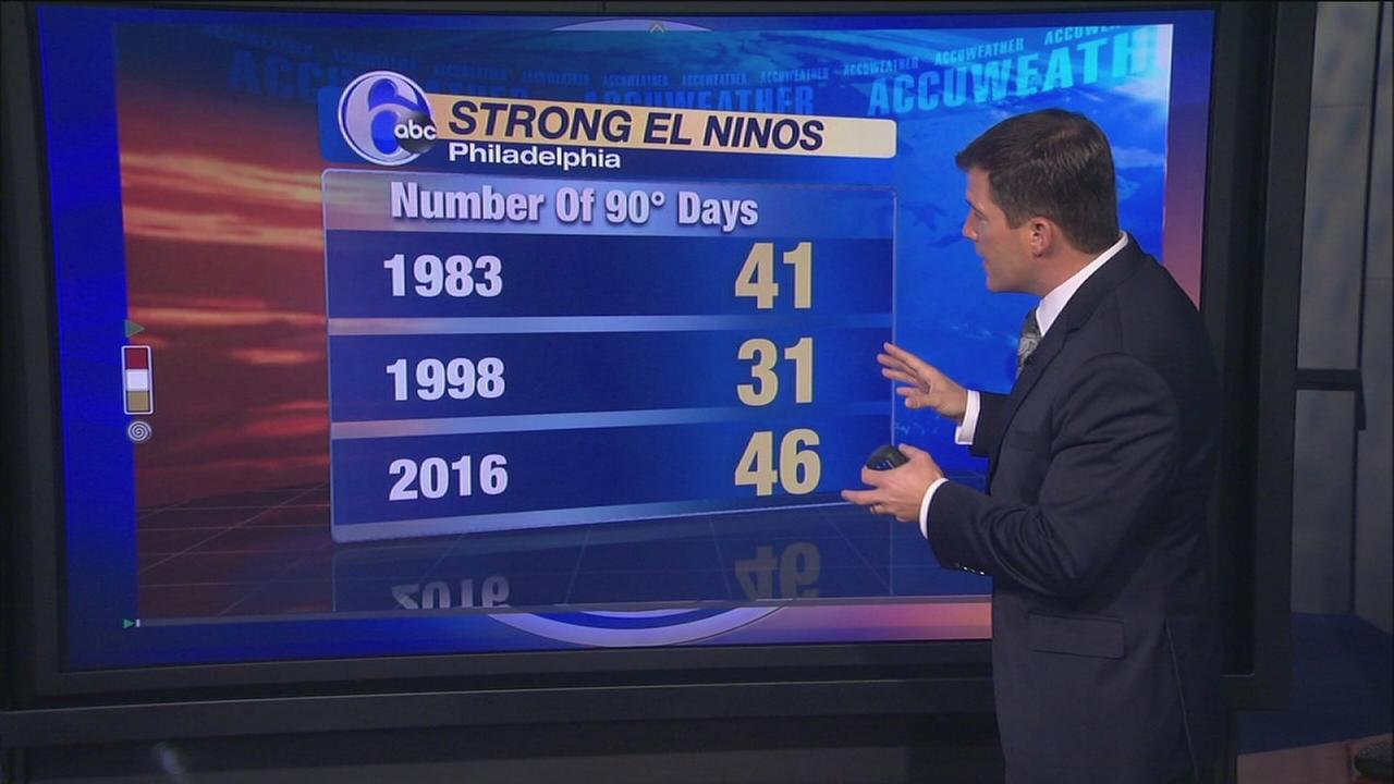 VIDEO: El Nino out, whats next