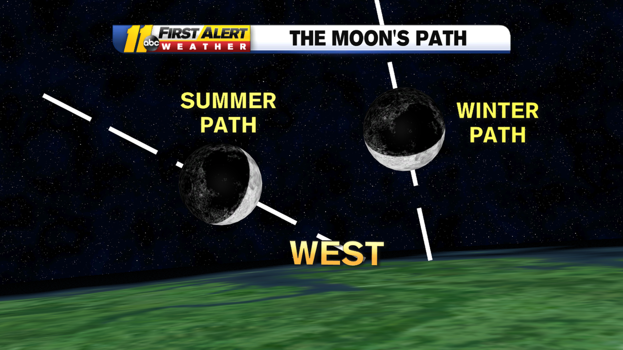 How the winter and summer paths of the moon differ.