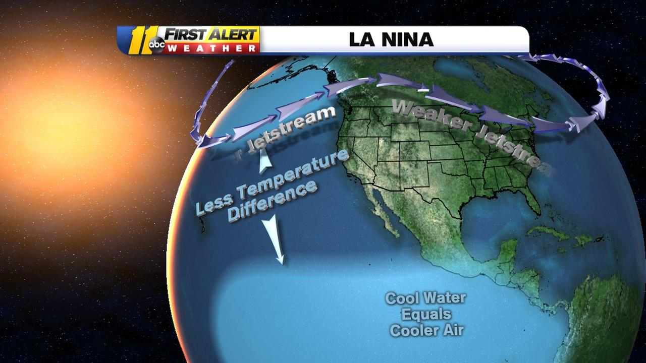 What does La Nina mean for North Carolina?