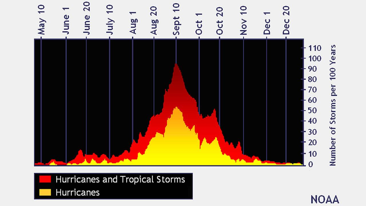 Why are the tropics so active now?