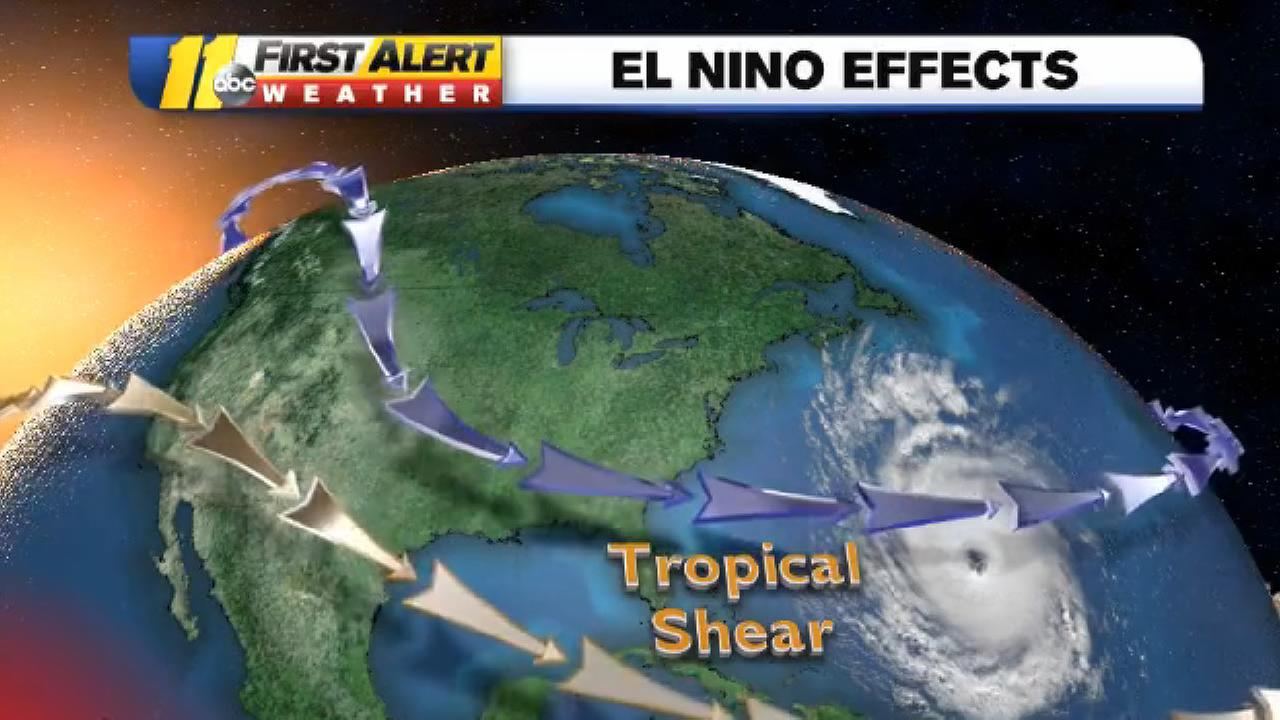 El Nino effects
