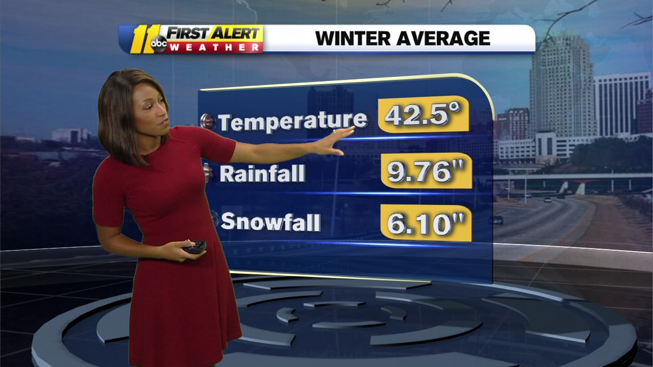 Meteorologist Brittany Bell breaks down NOAAs winter weather outlook.