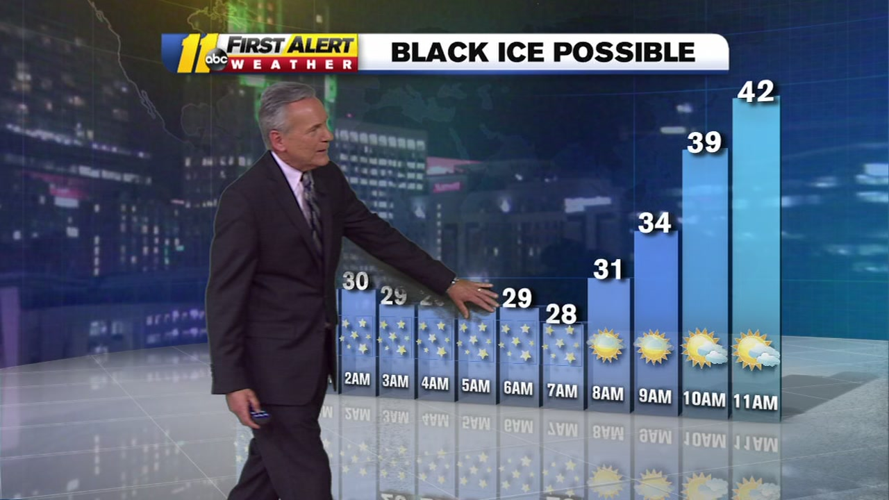 Black ice remains a threat overnight into the morning commute.