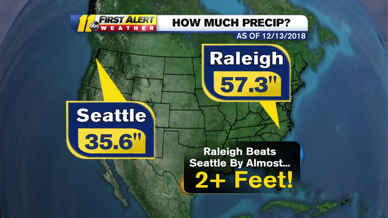 ABC11 Meteorologist Big Weather says our area is seeing almost 20 inches more rain than Seattle, Washington this year!