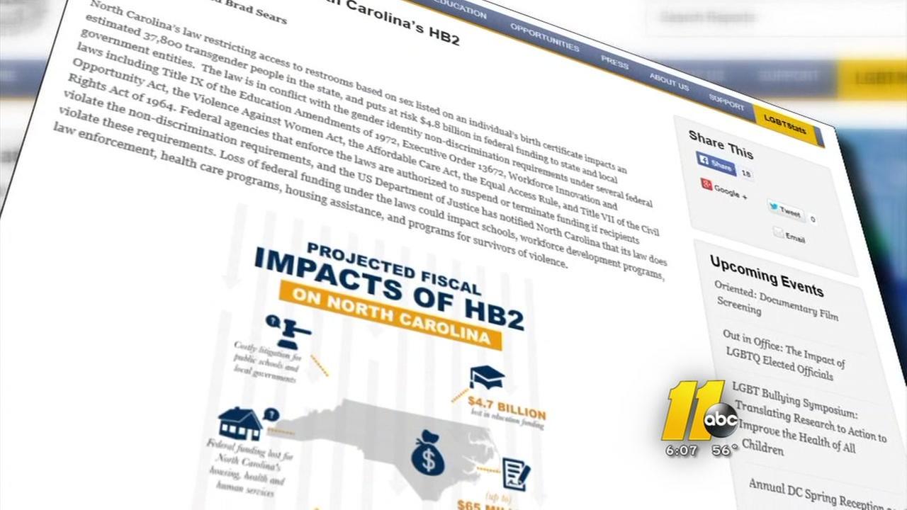 HB2 impact