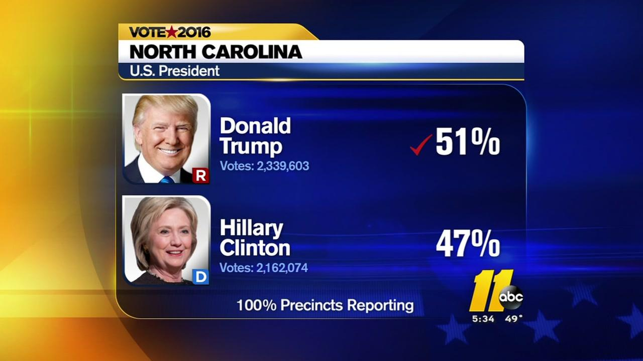 Heres how North Carolina voted