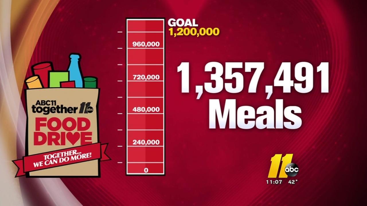 ABC11 Together Food Drive surpasses goal!