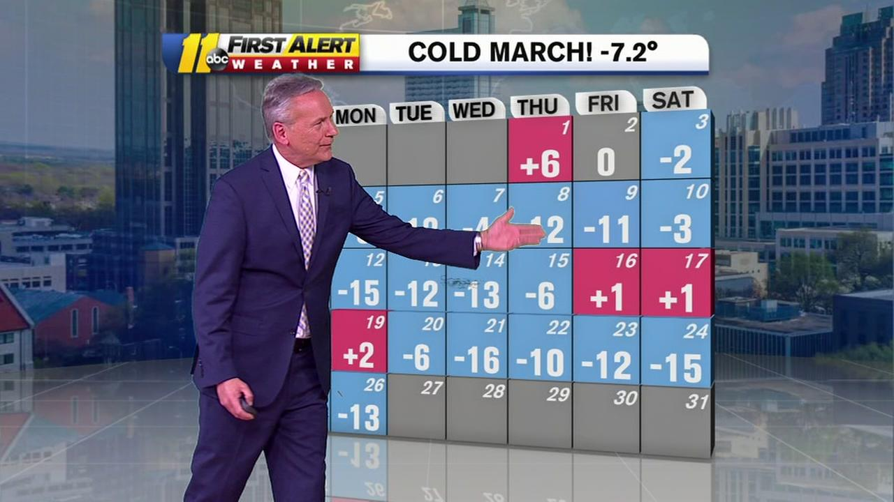 Yes, it was a cold month of March!