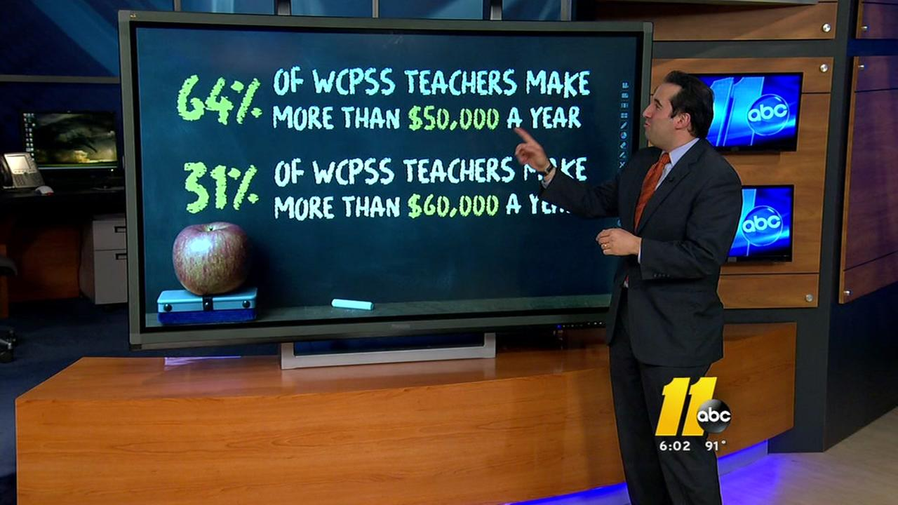 A closer look at teachers salaries in NC