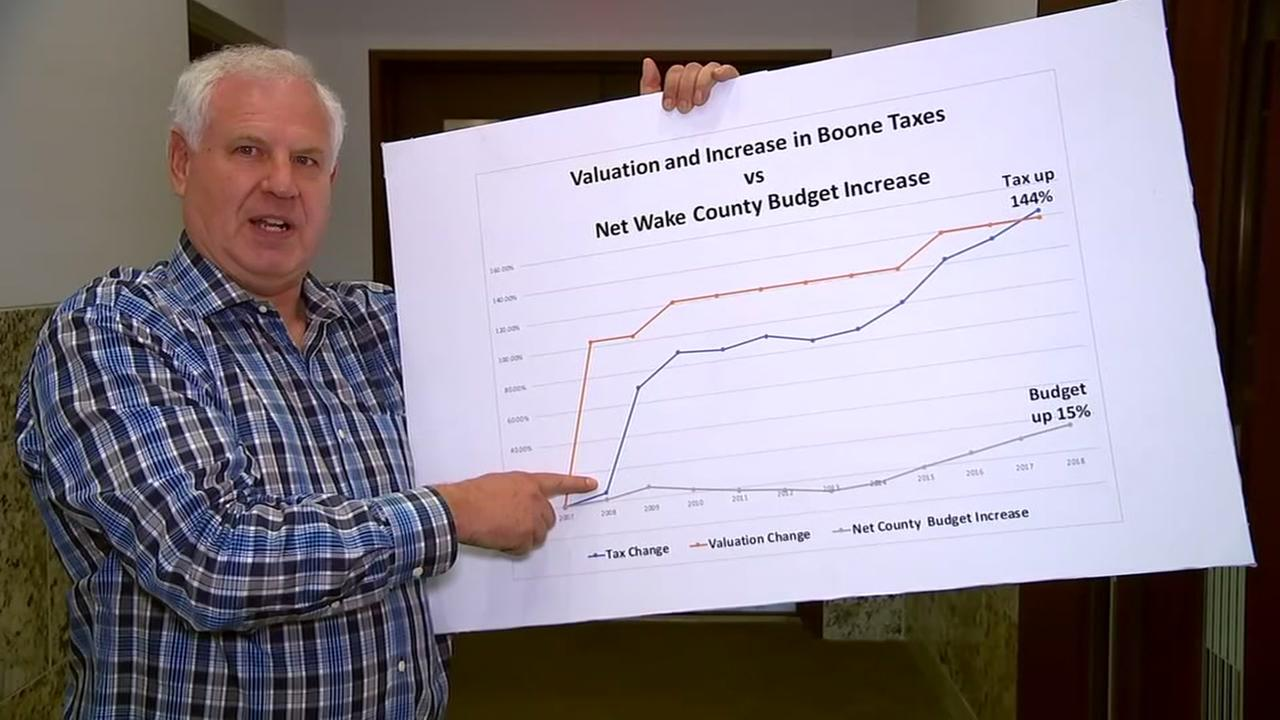 Wake taxpayers sounds off on bomd package