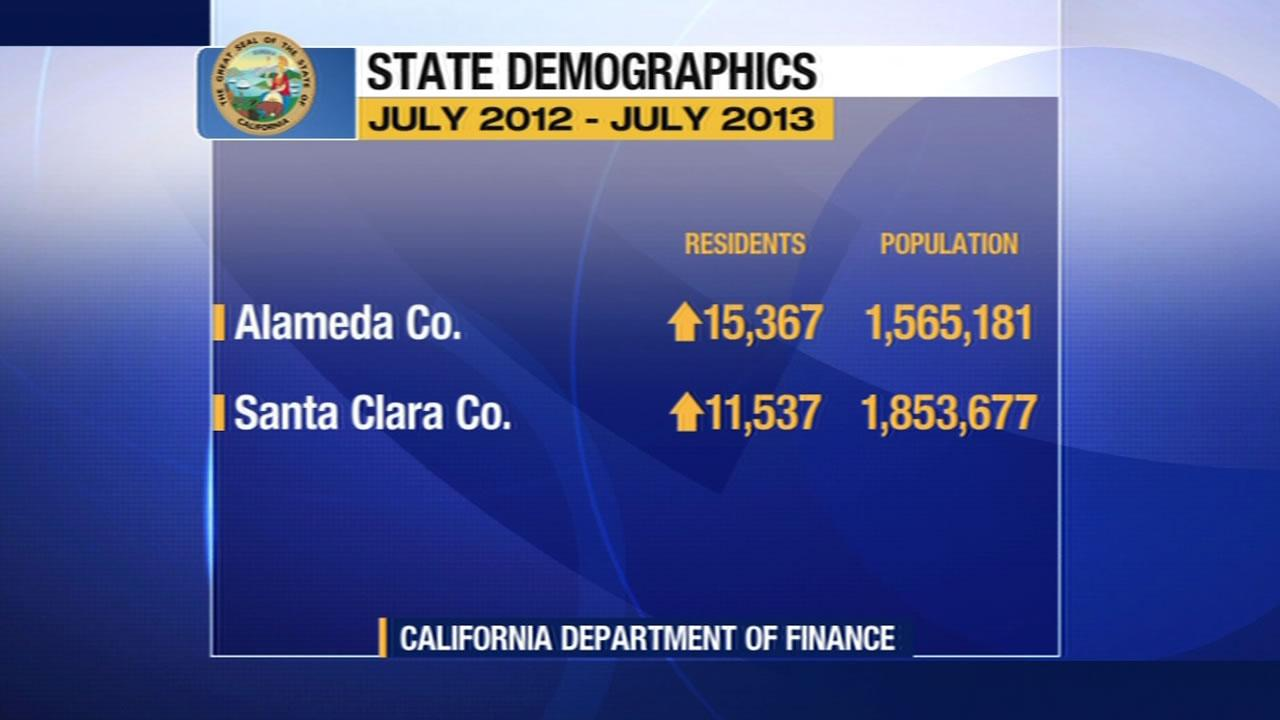 More people moving to Alameda and Santa Clara counties