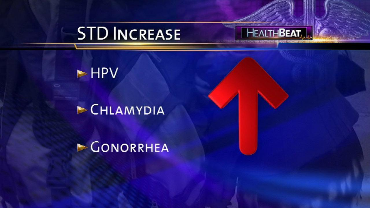 STDs on dramatic rise in the U.S. especially amongst youth