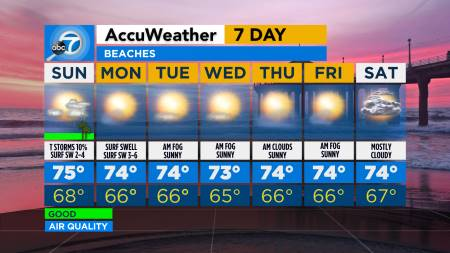 Southern California weather forecast - Los Angeles, Orange