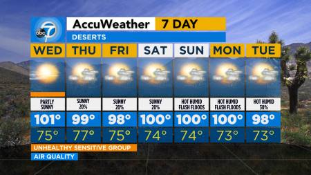 Los Angeles Weather 14 Day Forecast