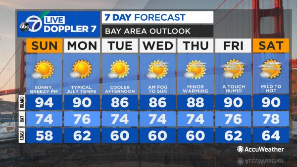Video Weather Anchor Lisa Argen Has Your Bay Area Accuweather Forecast