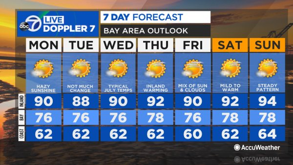 Accuweather Forecasttered Showers Continue Sunday