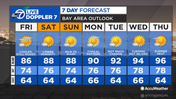 Accuweather Forecast Weekend Precedes Next Bay Area Storm